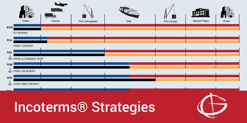 Incoterms Strategies Webinar-May 2018